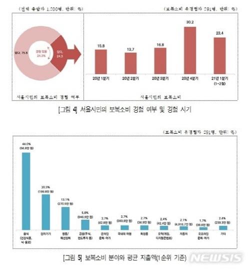 서울시민 체감경기 상승세 주춤, 시민 24.3%'보복소비'경험